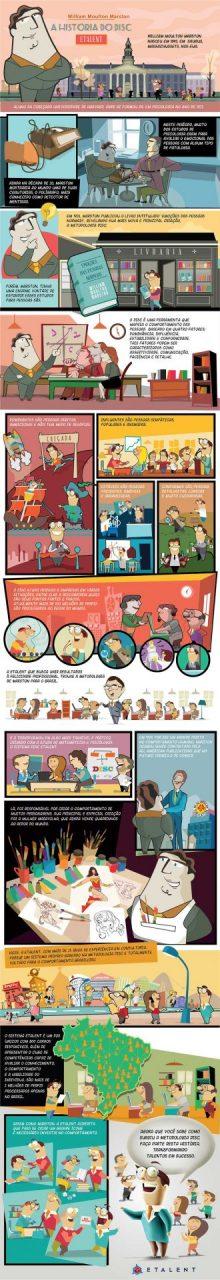 História em quadrinhos - Metodologia DISC