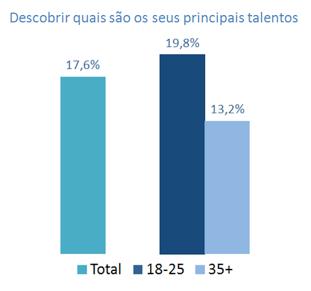 Gráfico descobrir os principais talentos