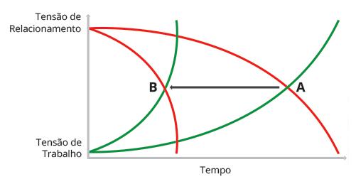 Gráfico Tensão de Trabalho versus Tensão de Relacionamento