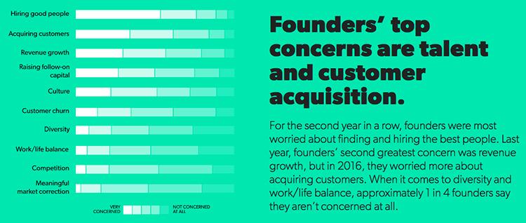 Startups preocupadas em recrutar Talentos