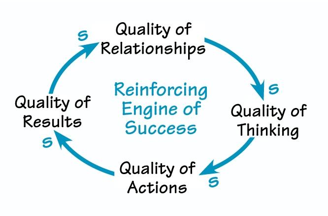 O Ciclo do Sucesso, conceito criado por Daniel Kim.